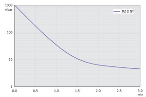 MZ 2 NT - Pump down graph at 50 Hz (10 l volume)