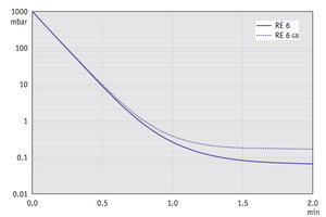 RE 6 - Pump down graph at 50 Hz (10 l volume)