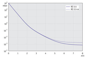RZ 2.5 - Pump down graph at 50 Hz (10 l volume)