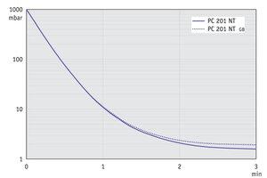 PC 201 NT - 50 Hz'de (10 l hacim) basınç düşürme grafiği