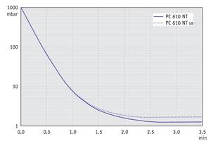 PC 610 NT - 50 Hz下的抽气曲线 (10升容积)