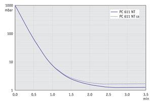 PC 611 NT - 50 Hz下的抽气曲线 (10升容积)