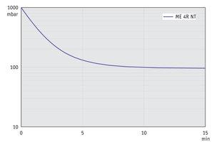 ME 4R NT - Pump down graph at 60 Hz (10 l volume)