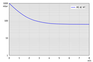 ME 8C NT +2AK - Pump down graph at 60 Hz (100 l volume)
