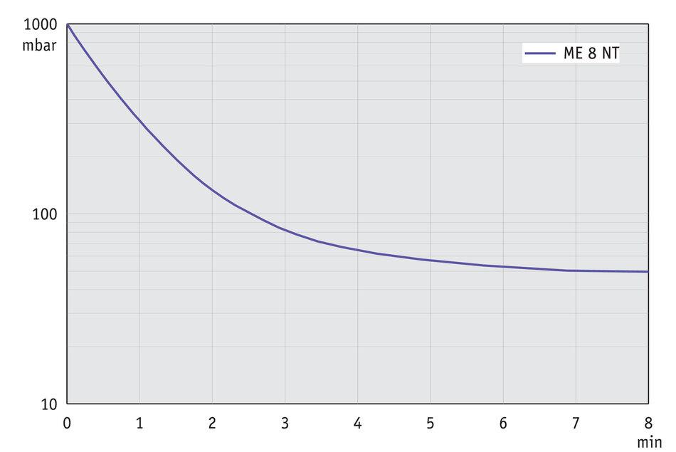 ME 8 NT Memnpumpe - VACUUND (DE) Ach Wiring Diagram Model on