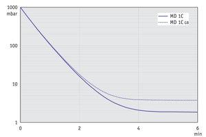 MD 1C - 60 Hz下的抽气曲线 (10升容积)