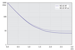 MZ 2C NT - Pump down graph at 60 Hz (10 l volume)