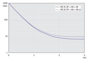 MZ 2C NT +AK+EK - 60 Hz下的抽气曲线 (10升容积)