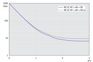 MZ 2C NT +AK+EK - Pump down graph at 60 Hz (10 l volume)
