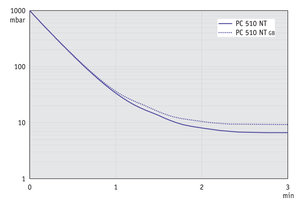 PC 510 NT - 60 Hz下的抽气曲线 (10升容积)