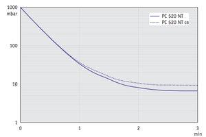 PC 520 NT - 60 Hz下的抽气曲线 (10升容积)