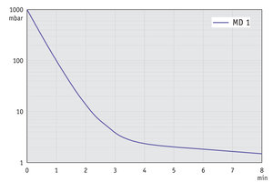 MD 1 - Pump down graph at 60 Hz (10 l volume)