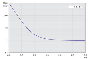 MD 4 NT - Pump down graph at 60 Hz (10 l volume)