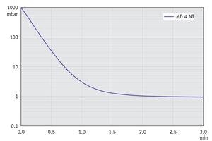 MD 4 NT - Pump down graph at 60 Hz (10 l volume)