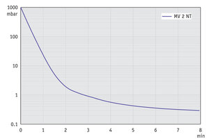 MV 2 NT - Pump down graph at 60 Hz (10 l volume)