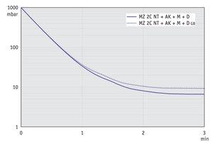 MZ 2C NT +AK+M+D - 60 Hz下的抽气曲线 (10升容积)