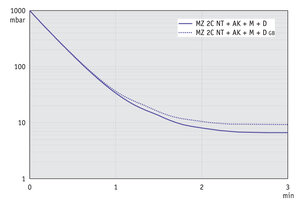 MZ 2C NT +AK+M+D - Pump down graph at 60 Hz (10 l volume)