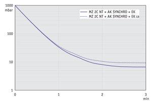 MZ 2C NT +AK SYNCHRO+EK - 60 Hz下的抽气曲线 (10升容积)