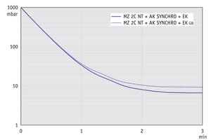 MZ 2C NT +AK SYNCHRO+EK - Pump down graph at 60 Hz (10 l volume)