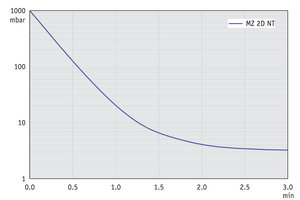 MZ 2D NT - Pump down graph at 60 Hz (10 l volume)