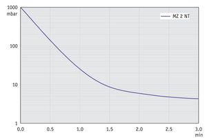 MZ 2 NT - Pump down graph at 60 Hz (10 l volume)