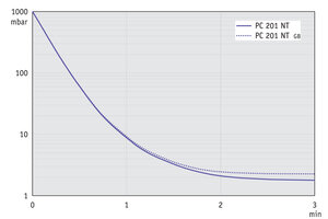PC 201 NT - 60 Hz'de (10 l hacim) aşağı doğru basınç grafiği