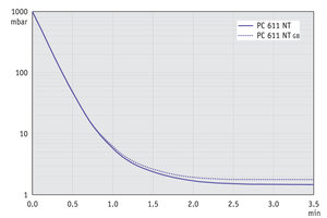 PC 611 NT - 60 Hz下的抽气曲线 (10升容积)