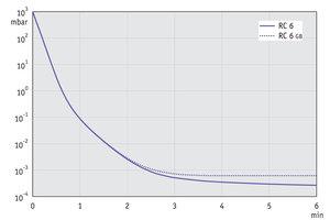 RC 6 - 60 Hz下的抽气曲线 (10升容积)