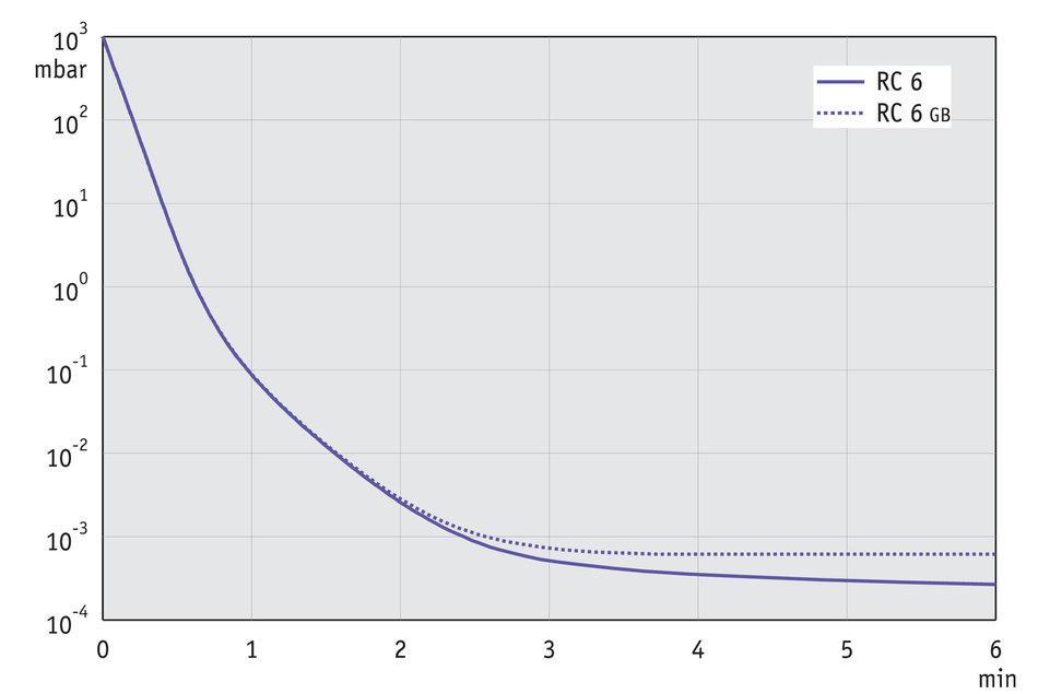 RC 6 Chemistry-HYBRID pump - V...
