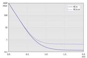 RE 6 - Pump down graph at 60 Hz (10 l volume)