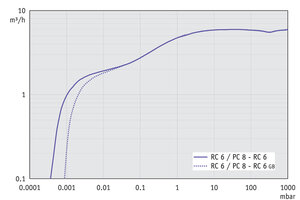 PC 8 / RC 6 - Pumping speed graph at 50 Hz