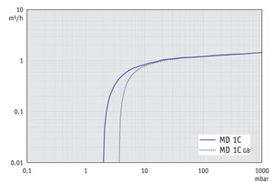 MD 1C - Pumping speed graph at 60 Hz