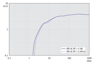 MD 4C NT +2AK - Pumping speed graph at 60 Hz