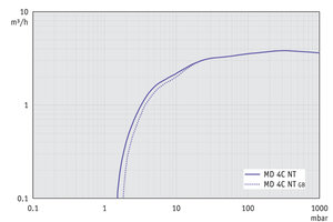 MD 4C NT - Pumping speed graph at 60 Hz