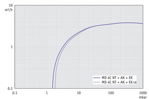 MD 4C NT +AK+EK - Pumping speed graph at 60 Hz