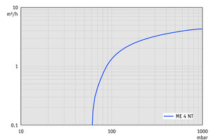ME 4 NT - Pumping speed graph at 60 Hz