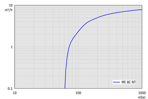 ME 8C NT +2AK - Pumping speed graph at 60 Hz