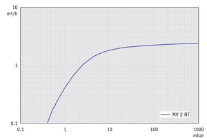 MV 2 NT - Pumping speed graph at 60 Hz