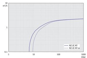 MZ 2C NT - Pumping speed graph at 60 Hz
