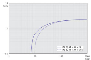 MZ 2C NT +AK+EK - Pumping speed graph at 60 Hz