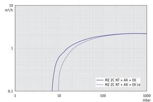 MZ 2C NT +AK+EK - 60 Hz下的抽速曲线