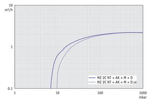 MZ 2C NT +AK+M+D - 60 Hz下的抽速曲线