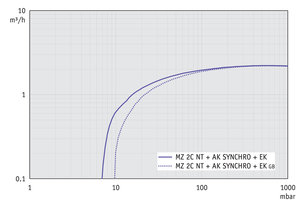 MZ 2C NT +AK SYNCHRO+EK - Pumping speed graph at 60 Hz