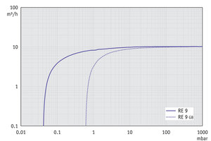 RE 9 - Pumping speed graph at 60 Hz