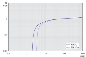 MD 1C - Pumping speed graph at 50 Hz