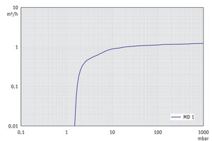MD 1 - Pumping speed graph at 50 Hz
