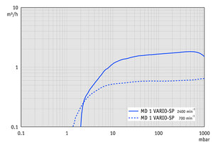MD 1 VARIO-SP - Pumping speed graph