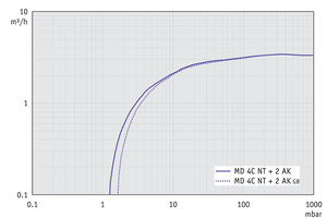 MD 4C NT +2AK - Pumping speed graph at 50 Hz