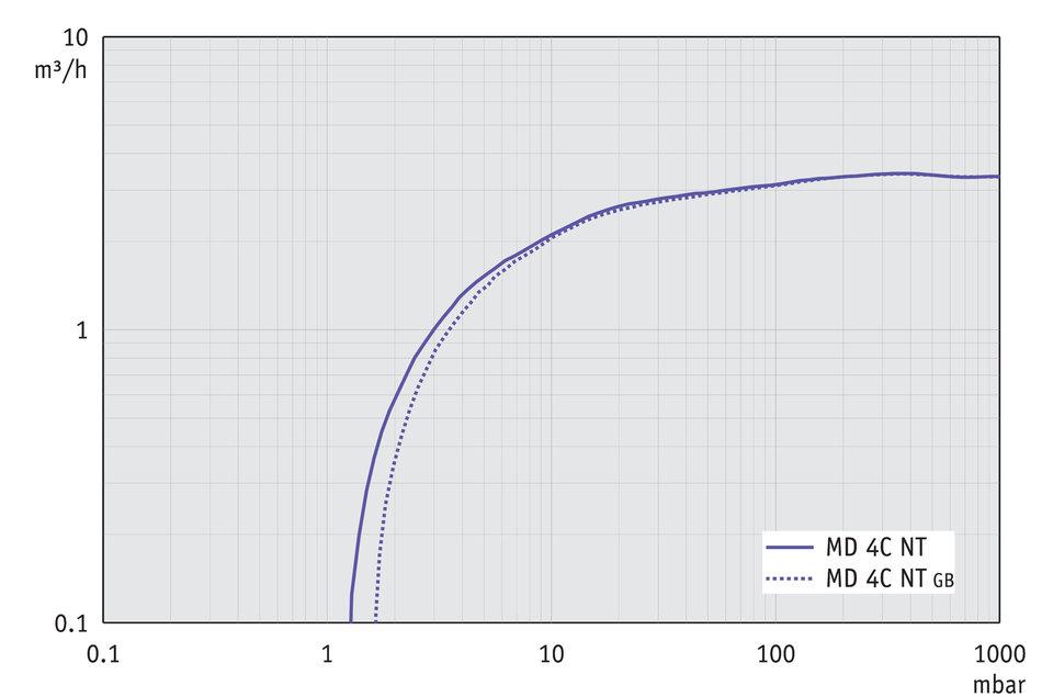 MD 4C NT - Curva de capacidad de aspiración a 50 Hz
