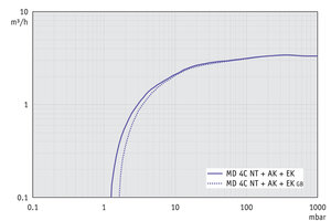 MD 4C NT +AK+EK - Pumping speed graph at 50 Hz